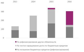 Государство предложило банкам рассчитать кредит гособлигациями на восемьсот миллиардов рублей