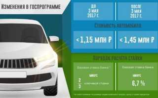 Какие банки выдают автокредит с господдержкой – Льготное автокредитование список автомобилей